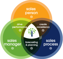 Our Approach to Improve Sales Performance